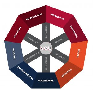 Wellness Wheel, Carle Illinois College of Medicine, University of Illinois at Urbana-Champaign